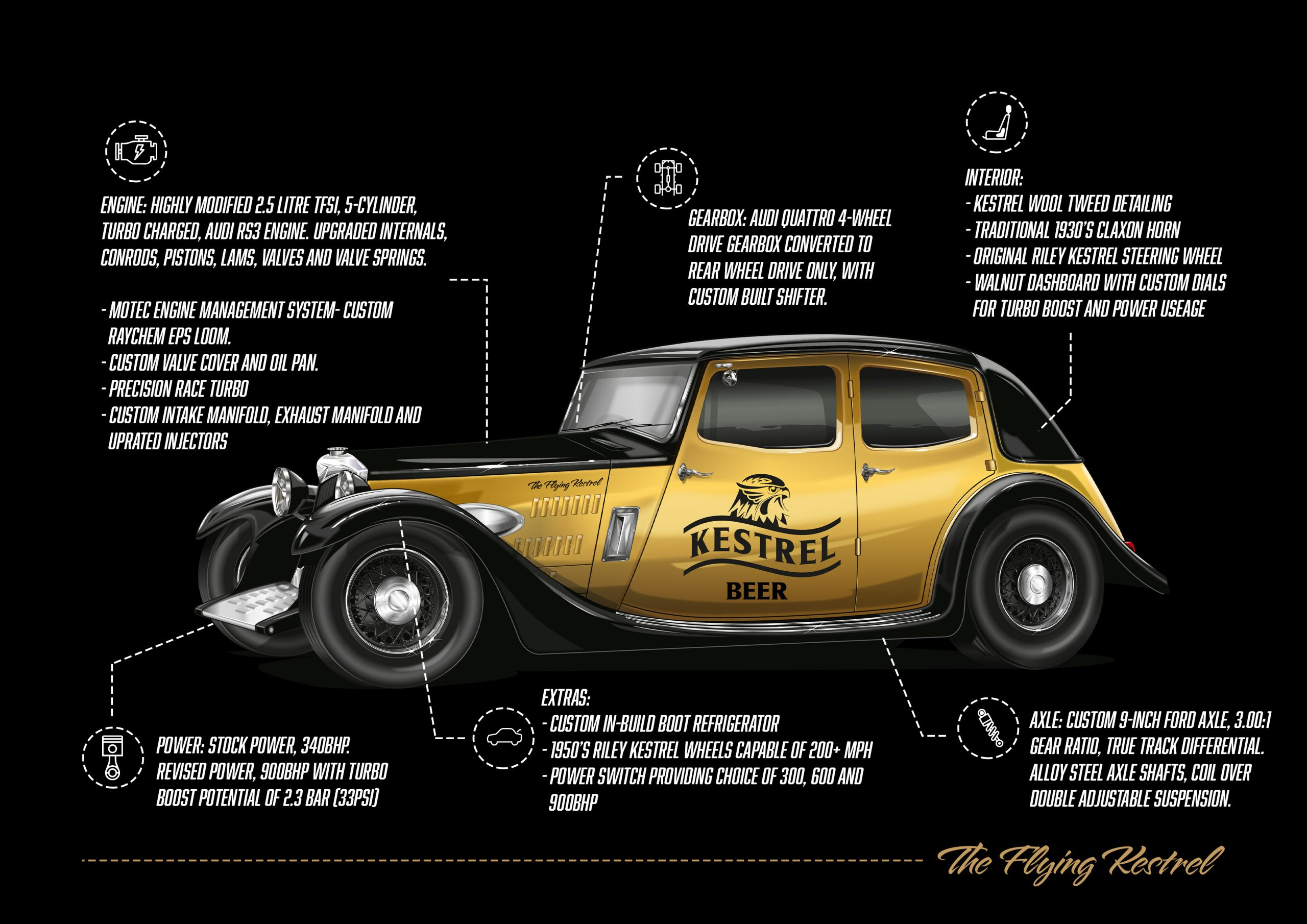 //theflyingkestrel.com/wp-content/uploads/2020/11/The-Flying-Kestrel-Car-final-copy-scaled.jpg